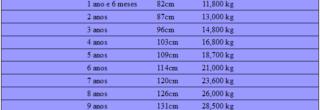 tabela de pesos e medidas para meninos até 12 anos