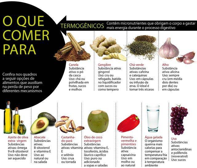 Alimentos Termogênicos lista para com sugestões