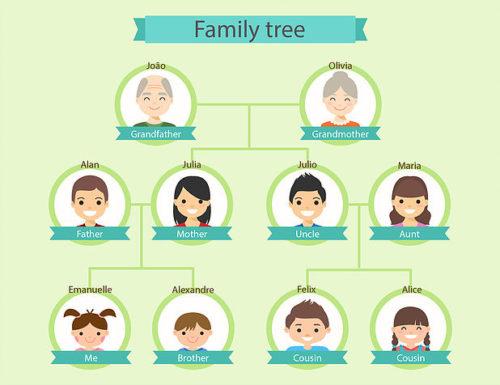 Atividades Sobre A Familia Em Ingles Para Baixar E Imprimir Bela
